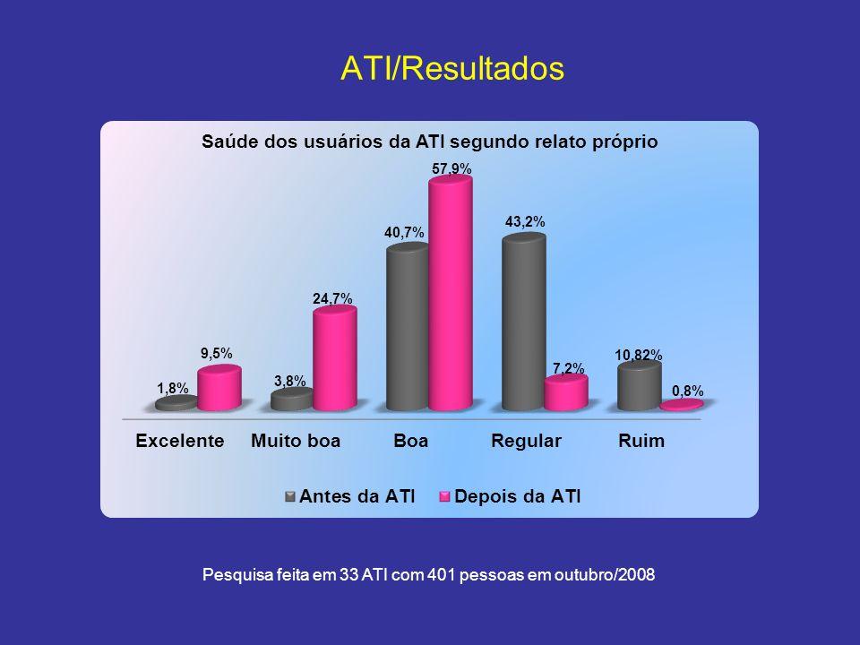 Pesquisa feita em 33 ATI com 401 pessoas em outubro/2008 ATI/Resultados