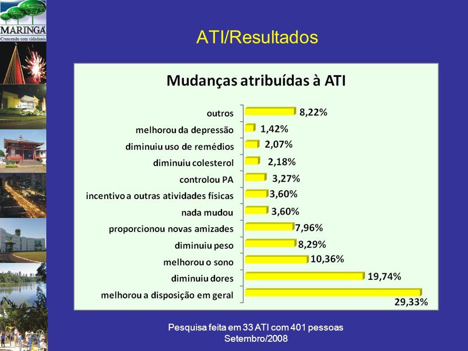 Pesquisa feita em 33 ATI com 401 pessoas Setembro/2008