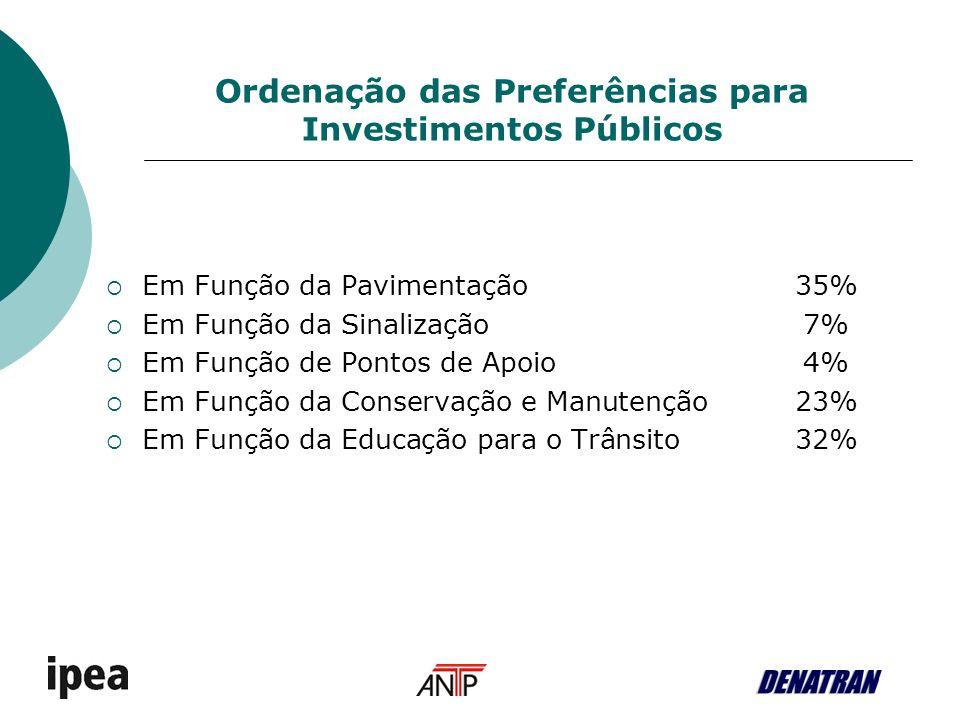 Em Função da Pavimentação35% Em Função da Sinalização7% Em Função de Pontos de Apoio4% Em Função da Conservação e Manutenção23% Em Função da Educação para o Trânsito32% Ordenação das Preferências para Investimentos Públicos