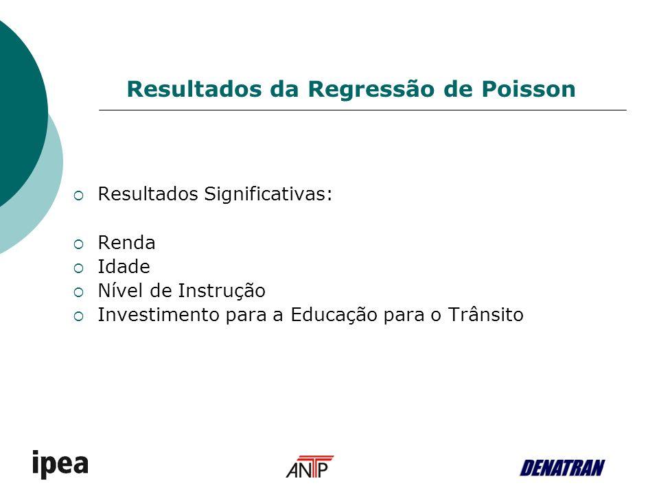 Resultados Significativas: Renda Idade Nível de Instrução Investimento para a Educação para o Trânsito Resultados da Regressão de Poisson