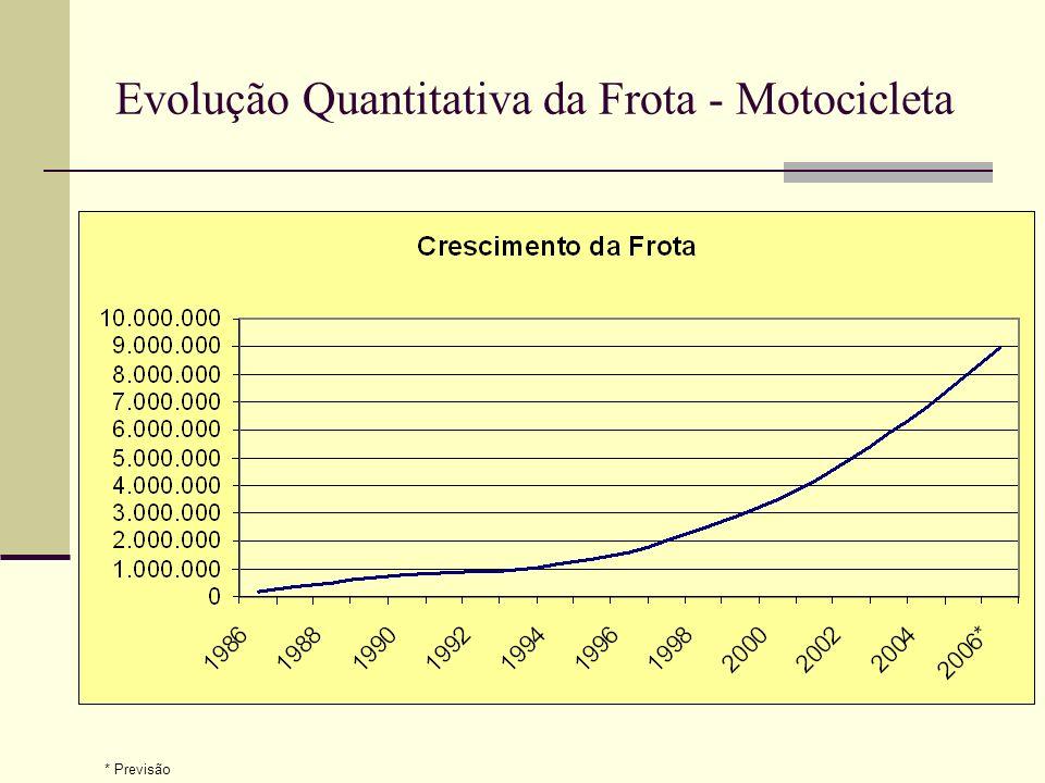 Evolução Quantitativa da Frota - Motocicleta ANOQuantidadeTotal 1986166.160 1987175.613341.773 1988158.671500.444 1989153.617654.061 1990123.169777.23