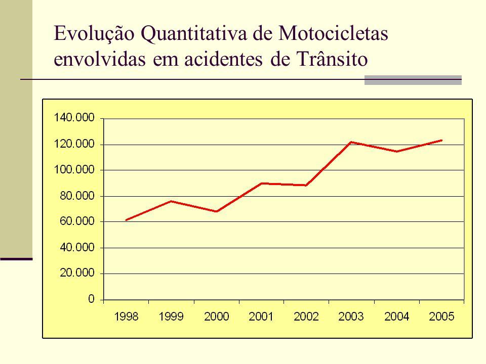 Evolução Quantitativa da Frota - Motocicleta * Previsão