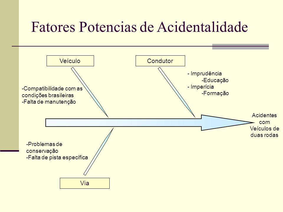 Veículo Via -Compatibilidade com as condições brasileiras -Falta de manutenção -Problemas de conservação -Falta de pista específica Fatores Potencias