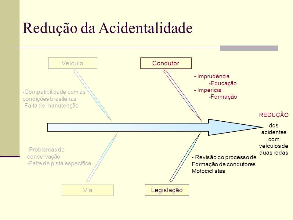 VeículoCondutor Via - Imprudência -Educação - Imperícia -Formação -Compatibilidade com as condições brasileiras -Falta de manutenção -Problemas de con