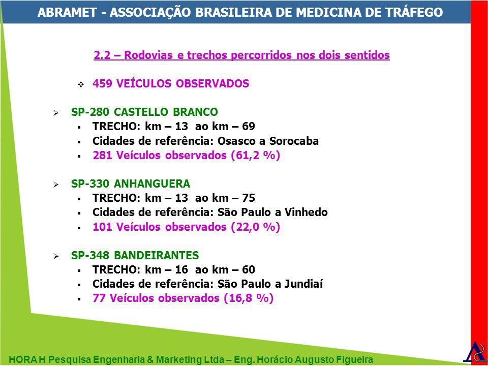 HORA H Pesquisa Engenharia & Marketing Ltda – Eng. Horácio Augusto Figueira ABRAMET - ASSOCIAÇÃO BRASILEIRA DE MEDICINA DE TRÁFEGO 2.2 – Rodovias e tr