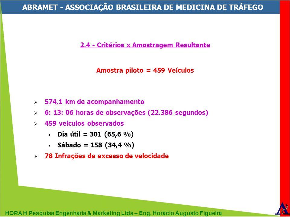 HORA H Pesquisa Engenharia & Marketing Ltda – Eng. Horácio Augusto Figueira ABRAMET - ASSOCIAÇÃO BRASILEIRA DE MEDICINA DE TRÁFEGO 2.4 - Critérios x A