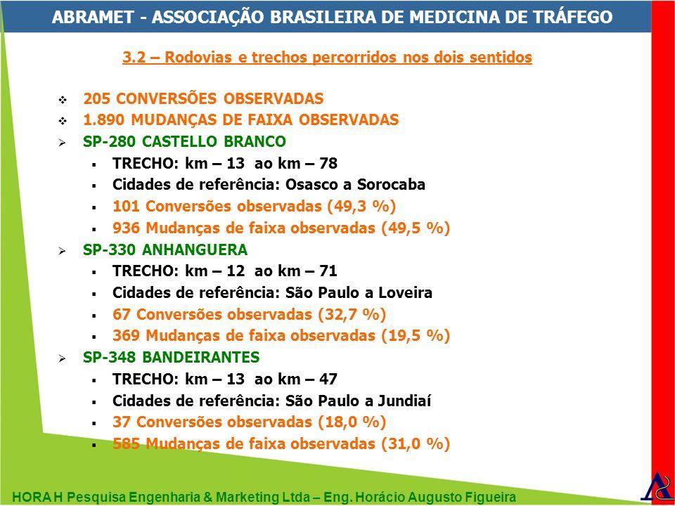HORA H Pesquisa Engenharia & Marketing Ltda – Eng. Horácio Augusto Figueira ABRAMET - ASSOCIAÇÃO BRASILEIRA DE MEDICINA DE TRÁFEGO 3.2 – Rodovias e tr