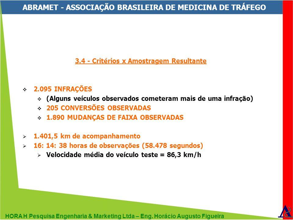 HORA H Pesquisa Engenharia & Marketing Ltda – Eng. Horácio Augusto Figueira ABRAMET - ASSOCIAÇÃO BRASILEIRA DE MEDICINA DE TRÁFEGO 3.4 - Critérios x A