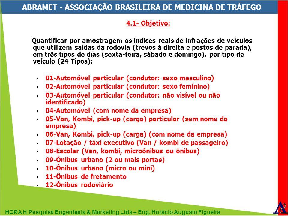 HORA H Pesquisa Engenharia & Marketing Ltda – Eng. Horácio Augusto Figueira ABRAMET - ASSOCIAÇÃO BRASILEIRA DE MEDICINA DE TRÁFEGO 4.1- Objetivo: Quan