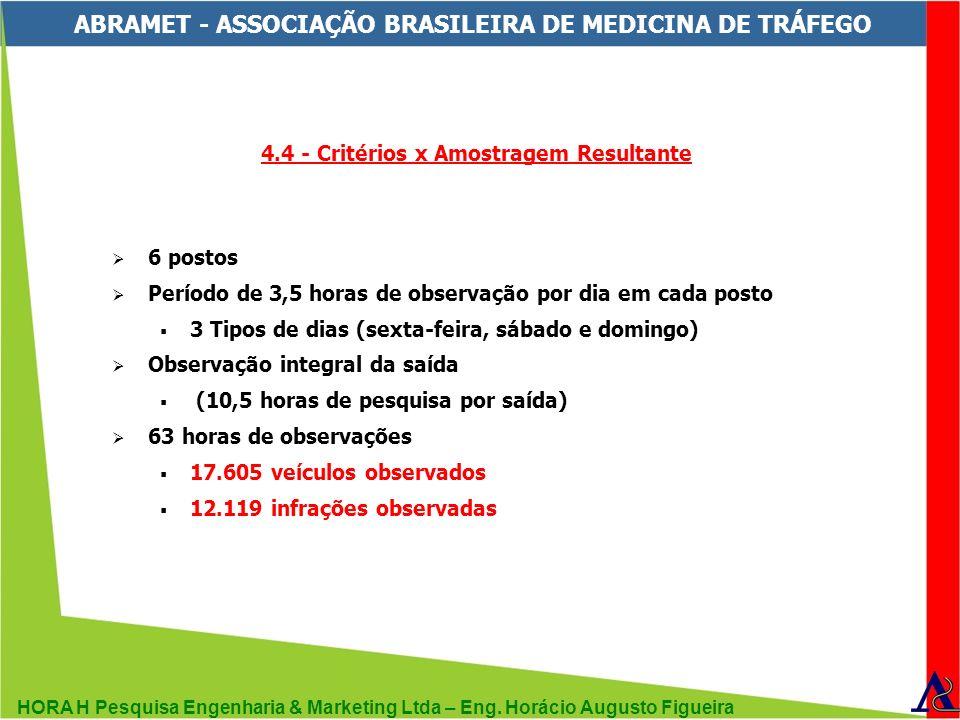 HORA H Pesquisa Engenharia & Marketing Ltda – Eng. Horácio Augusto Figueira ABRAMET - ASSOCIAÇÃO BRASILEIRA DE MEDICINA DE TRÁFEGO 4.4 - Critérios x A