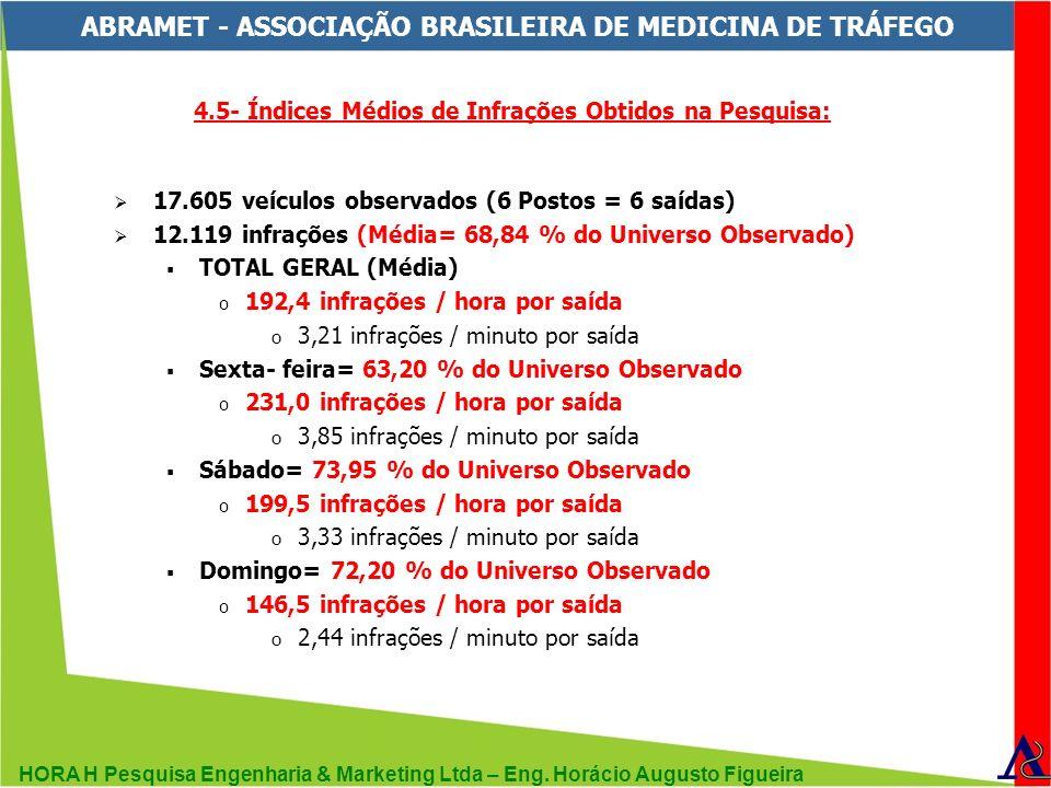 HORA H Pesquisa Engenharia & Marketing Ltda – Eng. Horácio Augusto Figueira ABRAMET - ASSOCIAÇÃO BRASILEIRA DE MEDICINA DE TRÁFEGO 4.5- Índices Médios