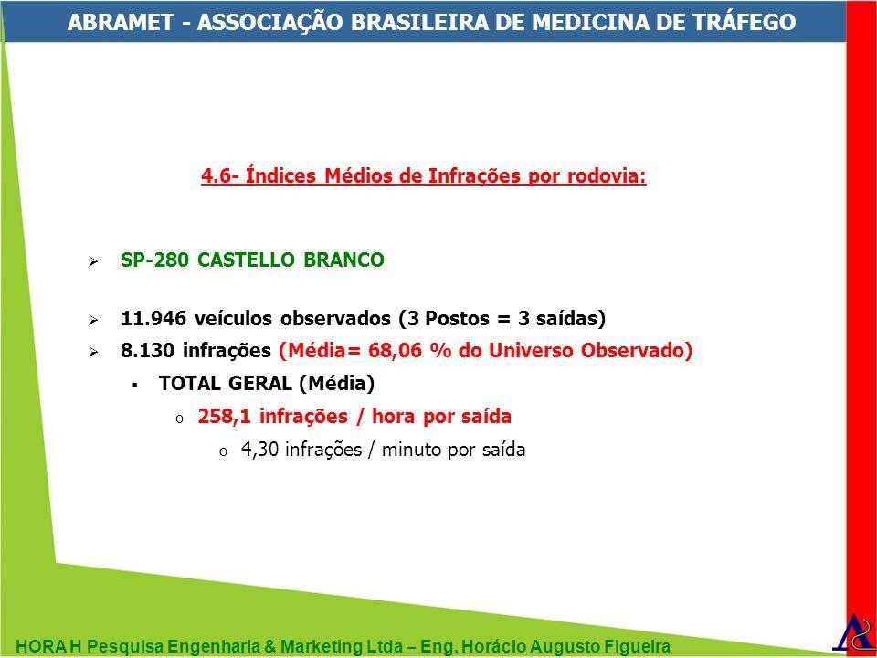 HORA H Pesquisa Engenharia & Marketing Ltda – Eng. Horácio Augusto Figueira ABRAMET - ASSOCIAÇÃO BRASILEIRA DE MEDICINA DE TRÁFEGO 4.6- Índices Médios