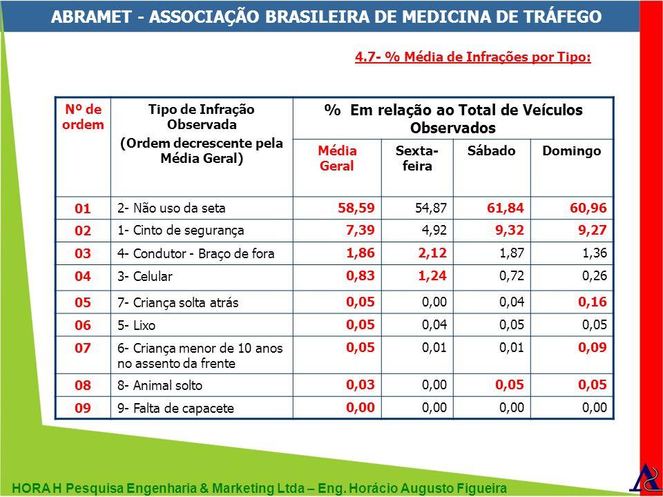 HORA H Pesquisa Engenharia & Marketing Ltda – Eng. Horácio Augusto Figueira ABRAMET - ASSOCIAÇÃO BRASILEIRA DE MEDICINA DE TRÁFEGO Nº de ordem Tipo de