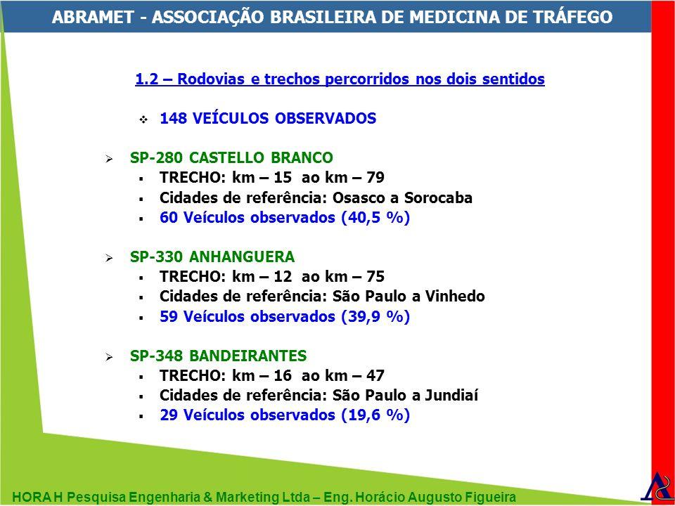 HORA H Pesquisa Engenharia & Marketing Ltda – Eng. Horácio Augusto Figueira ABRAMET - ASSOCIAÇÃO BRASILEIRA DE MEDICINA DE TRÁFEGO 1.2 – Rodovias e tr