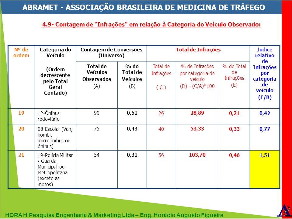 HORA H Pesquisa Engenharia & Marketing Ltda – Eng. Horácio Augusto Figueira ABRAMET - ASSOCIAÇÃO BRASILEIRA DE MEDICINA DE TRÁFEGO Nº de ordem Categor