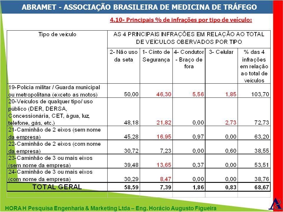 HORA H Pesquisa Engenharia & Marketing Ltda – Eng. Horácio Augusto Figueira ABRAMET - ASSOCIAÇÃO BRASILEIRA DE MEDICINA DE TRÁFEGO 4.10- Principais %