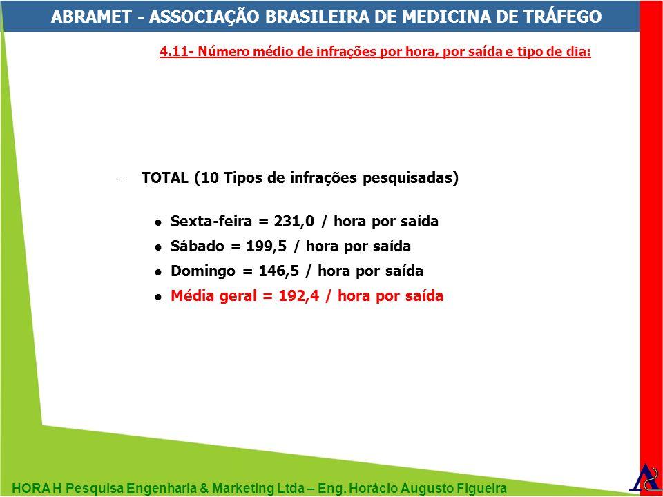 HORA H Pesquisa Engenharia & Marketing Ltda – Eng. Horácio Augusto Figueira ABRAMET - ASSOCIAÇÃO BRASILEIRA DE MEDICINA DE TRÁFEGO – TOTAL (10 Tipos d