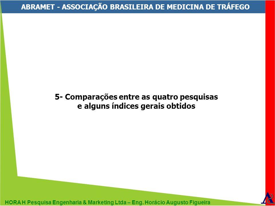 HORA H Pesquisa Engenharia & Marketing Ltda – Eng. Horácio Augusto Figueira ABRAMET - ASSOCIAÇÃO BRASILEIRA DE MEDICINA DE TRÁFEGO 5- Comparações entr