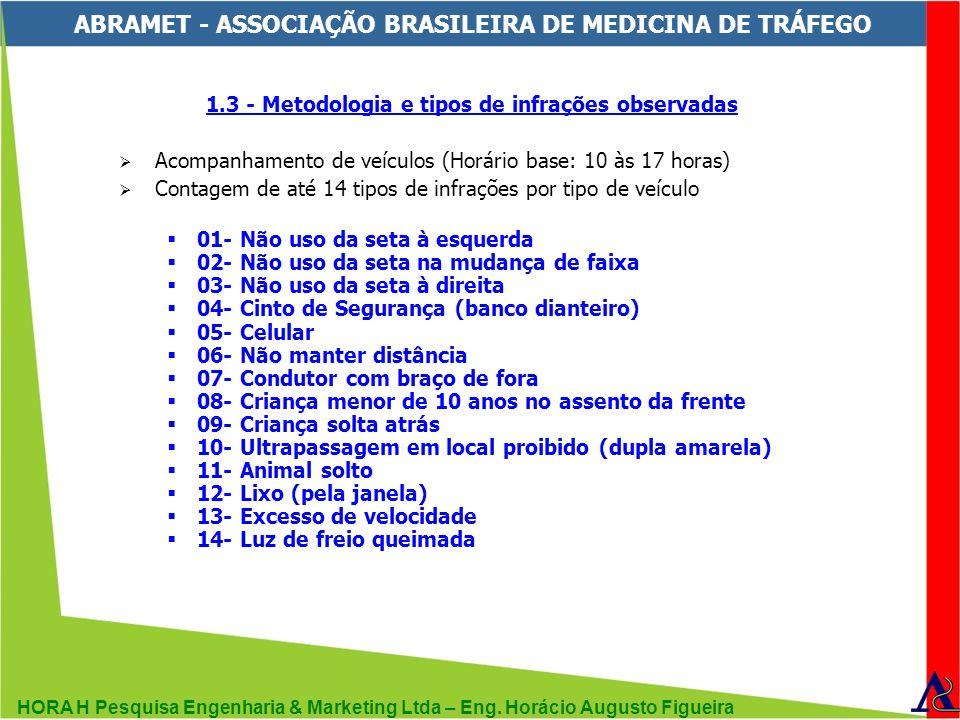 HORA H Pesquisa Engenharia & Marketing Ltda – Eng. Horácio Augusto Figueira ABRAMET - ASSOCIAÇÃO BRASILEIRA DE MEDICINA DE TRÁFEGO 1.3 - Metodologia e