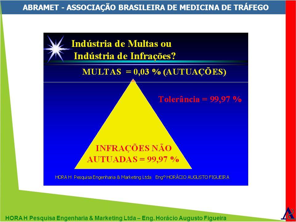 HORA H Pesquisa Engenharia & Marketing Ltda – Eng. Horácio Augusto Figueira ABRAMET - ASSOCIAÇÃO BRASILEIRA DE MEDICINA DE TRÁFEGO
