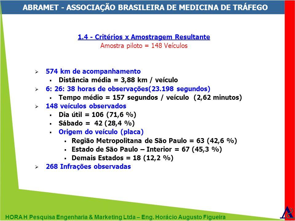 HORA H Pesquisa Engenharia & Marketing Ltda – Eng. Horácio Augusto Figueira ABRAMET - ASSOCIAÇÃO BRASILEIRA DE MEDICINA DE TRÁFEGO 1.4 - Critérios x A
