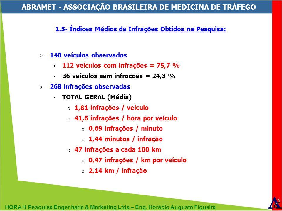 HORA H Pesquisa Engenharia & Marketing Ltda – Eng. Horácio Augusto Figueira ABRAMET - ASSOCIAÇÃO BRASILEIRA DE MEDICINA DE TRÁFEGO 1.5- Índices Médios