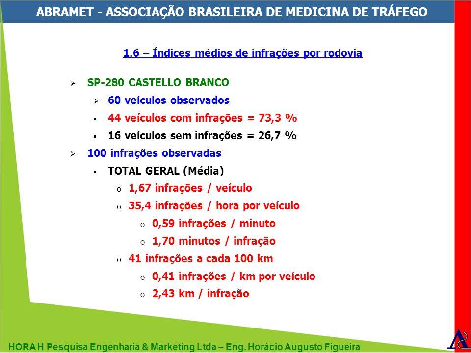 HORA H Pesquisa Engenharia & Marketing Ltda – Eng. Horácio Augusto Figueira ABRAMET - ASSOCIAÇÃO BRASILEIRA DE MEDICINA DE TRÁFEGO 1.6 – Índices médio