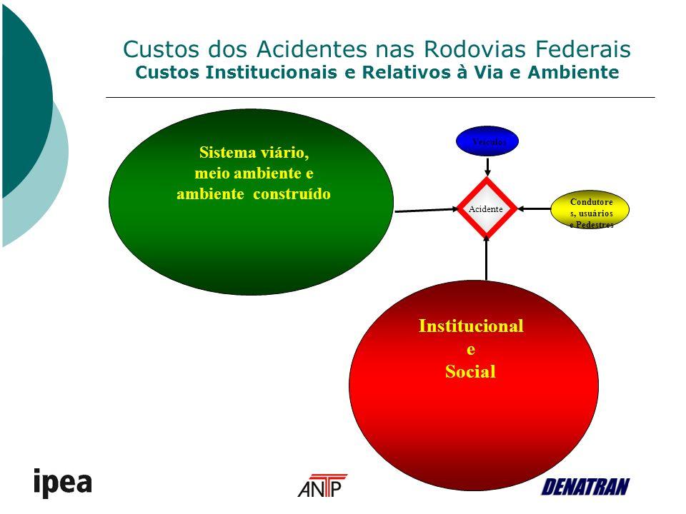 Custos dos Acidentes nas Rodovias Federais Custos Institucionais e Relativos à Via e Ambiente Acidente Veículos Sistema viário, meio ambiente e ambiente construído Condutore s, usuários e Pedestres Institucional e Social