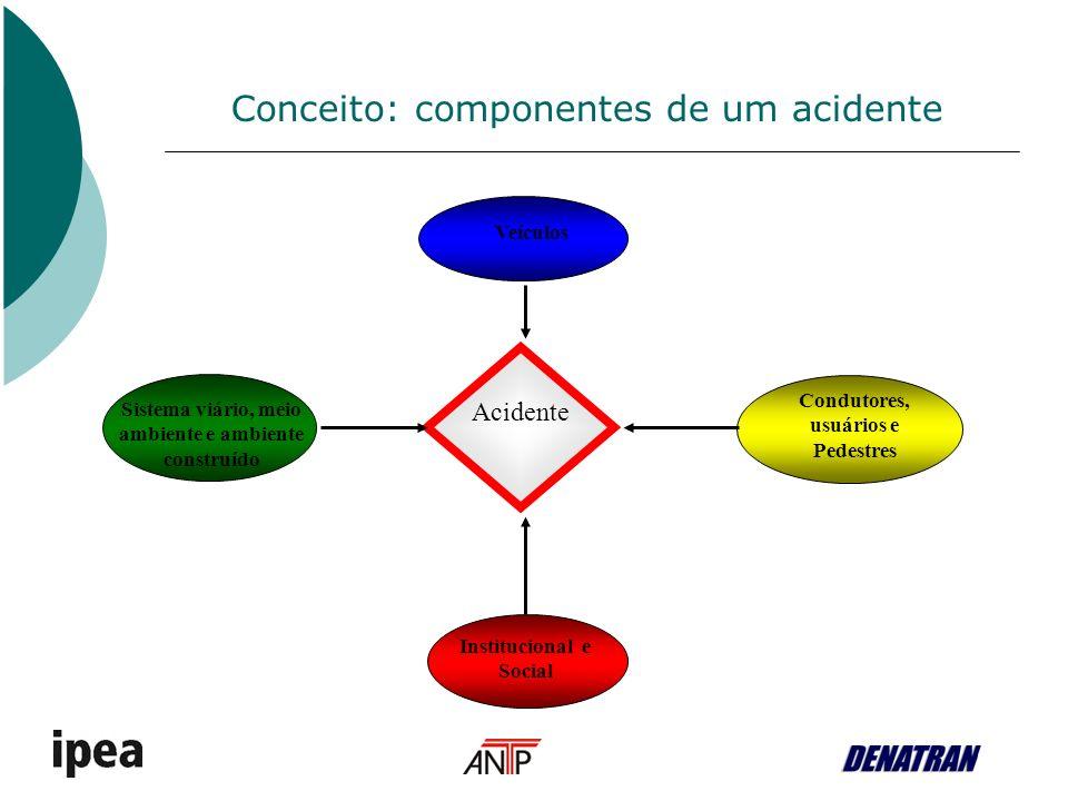 Conceito: componentes de um acidente Acidente Veículos Sistema viário, meio ambiente e ambiente construído Condutores, usuários e Pedestres Institucional e Social
