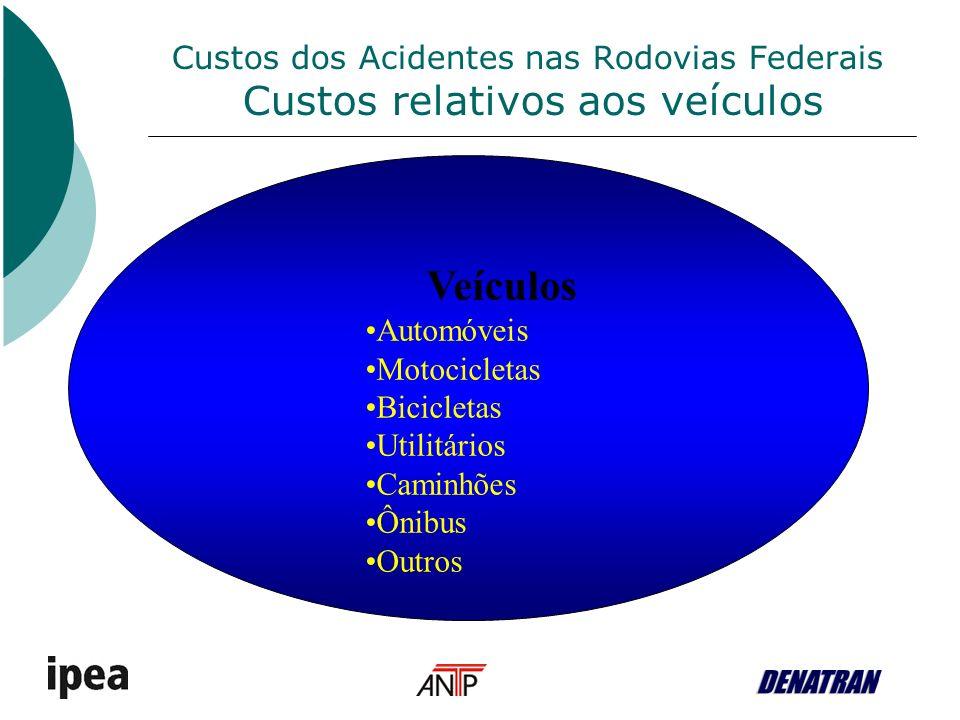 Custos dos Acidentes nas Rodovias Federais Custos relativos aos veículos Veículos Automóveis Motocicletas Bicicletas Utilitários Caminhões Ônibus Outros
