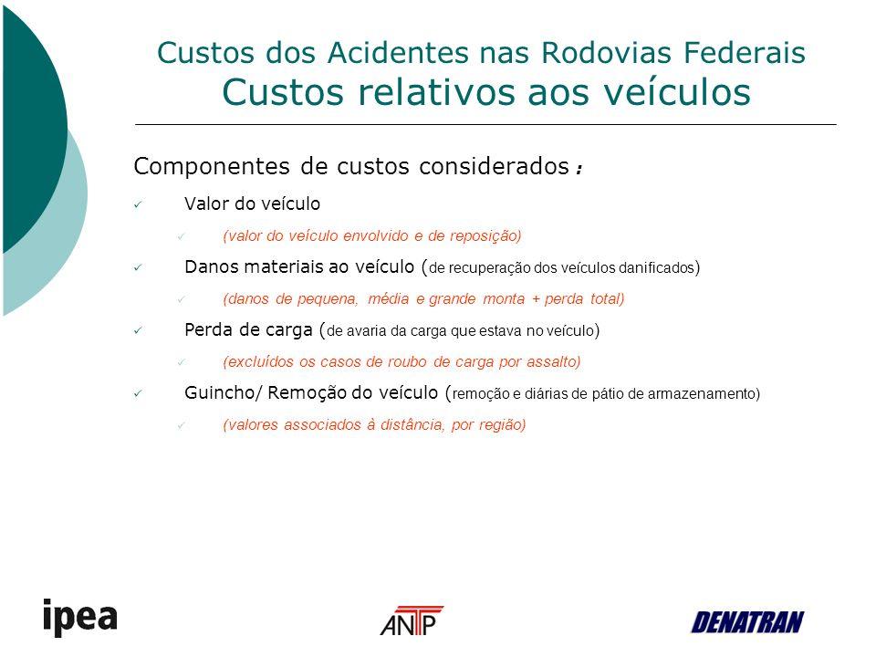Custos dos Acidentes nas Rodovias Federais Custos relativos aos veículos Componentes de custos considerados : Valor do veículo (valor do veículo envolvido e de reposição) Danos materiais ao veículo ( de recuperação dos veículos danificados ) (danos de pequena, média e grande monta + perda total) Perda de carga ( de avaria da carga que estava no veículo ) (excluídos os casos de roubo de carga por assalto) Guincho/ Remoção do veículo ( remoção e diárias de pátio de armazenamento) (valores associados à distância, por região)