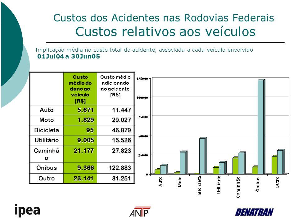 Custos dos Acidentes nas Rodovias Federais Custos relativos aos veículos Custo médio do dano ao veículo [R$] Custo médio adicionado ao acidente [R$] Auto5.67111.447 Moto1.82929.027 Bicicleta9546.879 Utilitário9.00515.526 Caminhã o21.17727.823 Ônibus9.366122.883 Outro23.14131.251 Implicação média no custo total do acidente, associada a cada veículo envolvido 01Jul04 a 30Jun05