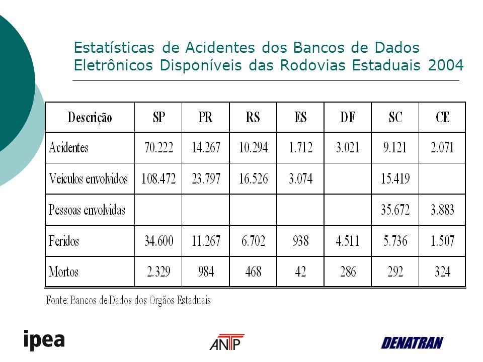 Estatísticas de Acidentes dos Bancos de Dados Eletrônicos Disponíveis das Rodovias Estaduais 2004