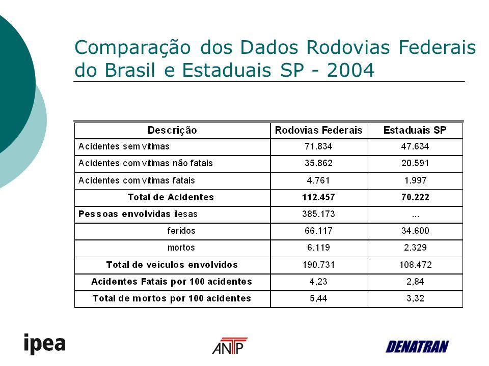 Comparação dos Dados Rodovias Federais do Brasil e Estaduais SP - 2004