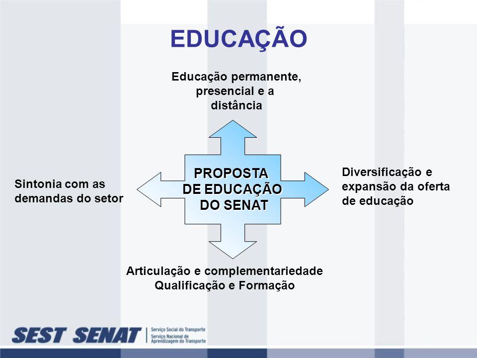 PROPOSTA DE EDUCAÇÃO DO SENAT DO SENAT Sintonia com as demandas do setor Diversificação e expansão da oferta de educação Articulação e complementaried