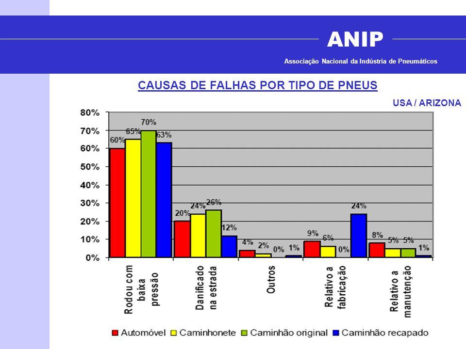 ANIP Associação Nacional da Indústria de Pneumáticos CAUSAS DE FALHAS POR TIPO DE PNEUS USA / ARIZONA
