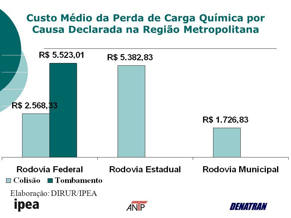 Custo Médio da Perda de Carga Química por Causa Declarada na Região Metropolitana Elaboração: DIRUR/IPEA