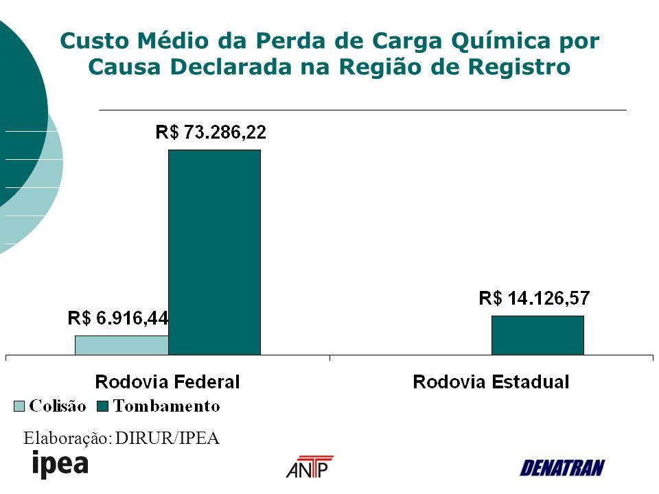 Custo Médio da Perda de Carga Química por Causa Declarada na Região de Registro Elaboração: DIRUR/IPEA