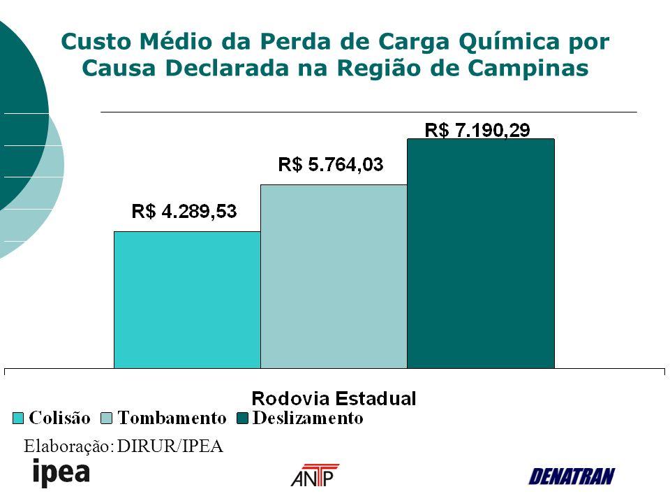 Custo Médio da Perda de Carga Química por Causa Declarada na Região de Campinas Elaboração: DIRUR/IPEA