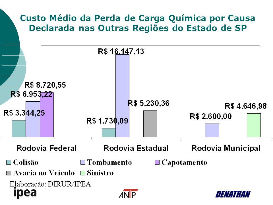 Custo Médio da Perda de Carga Química por Causa Declarada nas Outras Regiões do Estado de SP Elaboração: DIRUR/IPEA