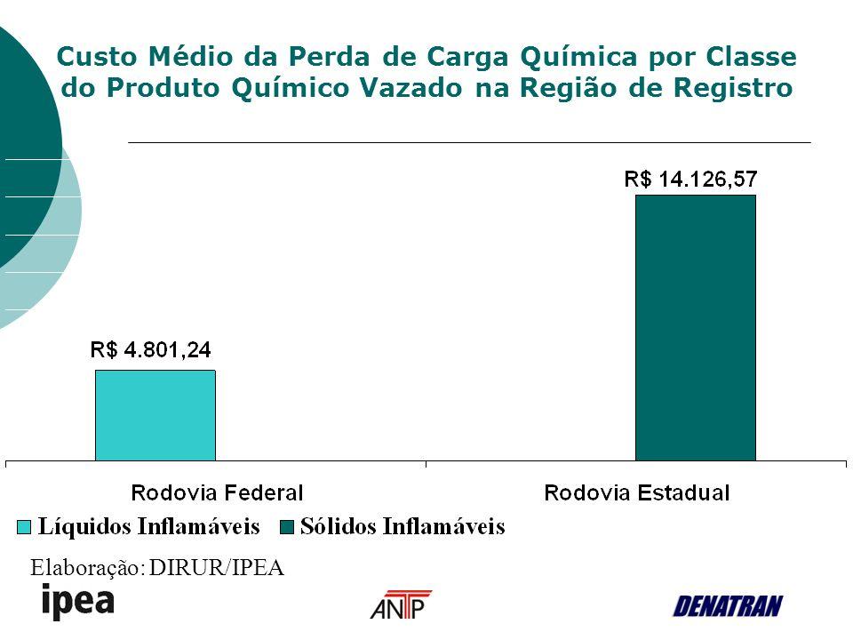 Custo Médio da Perda de Carga Química por Classe do Produto Químico Vazado na Região de Registro Elaboração: DIRUR/IPEA