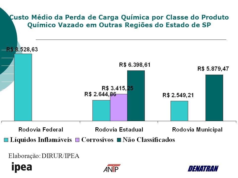 Custo Médio da Perda de Carga Química por Classe do Produto Químico Vazado em Outras Regiões do Estado de SP Elaboração: DIRUR/IPEA