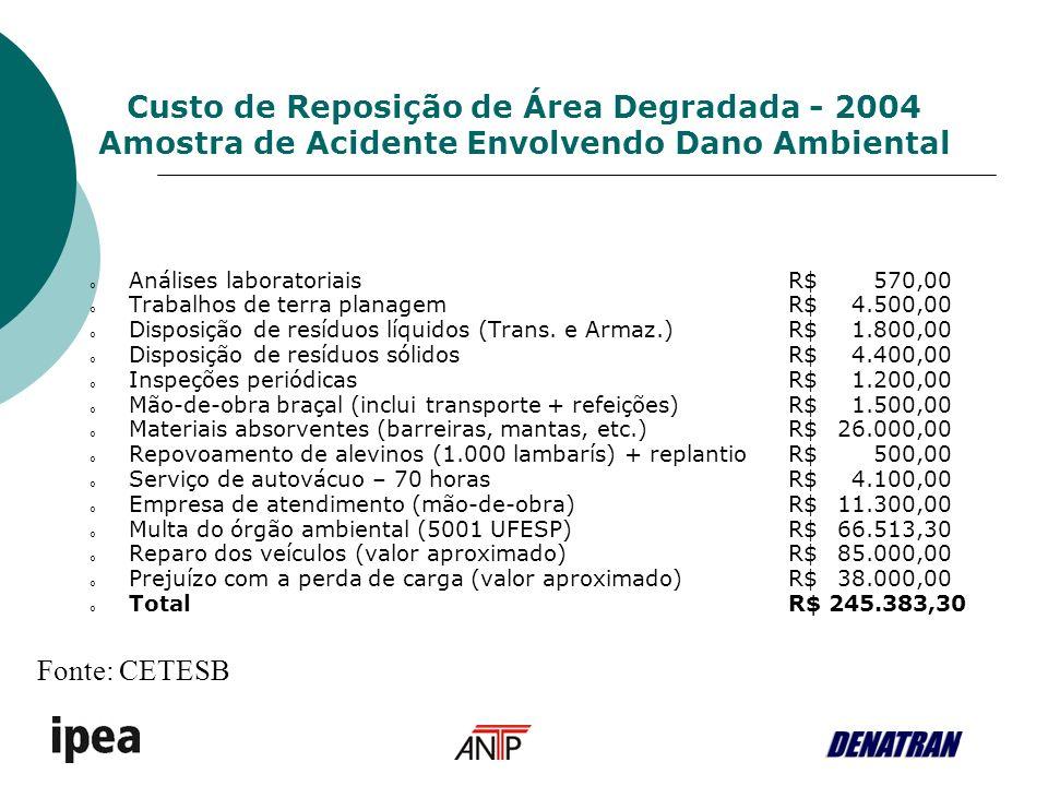 Custo de Reposição de Área Degradada - 2004 Amostra de Acidente Envolvendo Dano Ambiental o Análises laboratoriaisR$ 570,00 o Trabalhos de terra planagemR$ 4.500,00 o Disposição de resíduos líquidos (Trans.