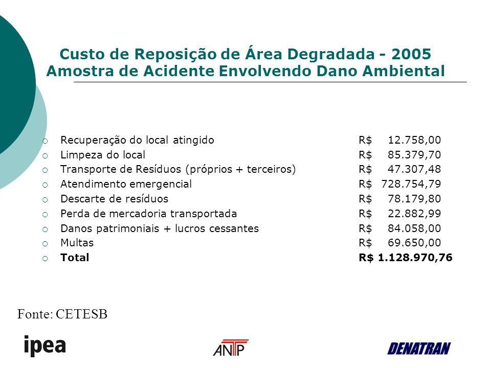 Custo de Reposição de Área Degradada - 2005 Amostra de Acidente Envolvendo Dano Ambiental Recuperação do local atingidoR$ 12.758,00 Limpeza do localR$ 85.379,70 Transporte de Resíduos (próprios + terceiros)R$ 47.307,48 Atendimento emergencialR$ 728.754,79 Descarte de resíduosR$ 78.179,80 Perda de mercadoria transportadaR$ 22.882,99 Danos patrimoniais + lucros cessantesR$ 84.058,00 MultasR$ 69.650,00 TotalR$ 1.128.970,76 Fonte: CETESB