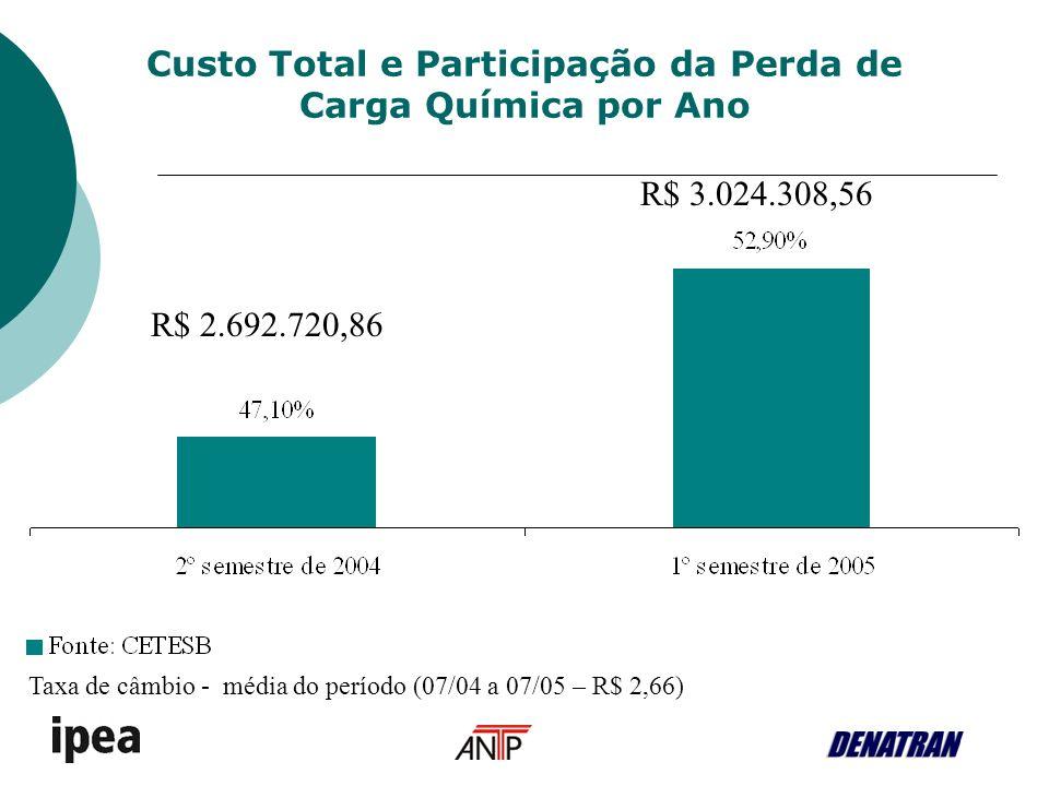 Custo Total e Participação da Perda de Carga Química por Ano Taxa de câmbio - média do período (07/04 a 07/05 – R$ 2,66) R$ 3.024.308,56 R$ 2.692.720,86