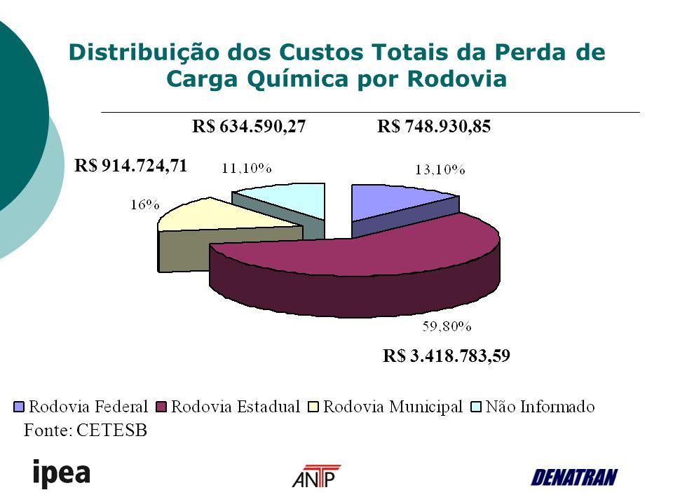 Distribuição dos Custos Totais da Perda de Carga Química por Rodovia R$ 3.418.783,59 R$ 748.930,85R$ 634.590,27 R$ 914.724,71 Fonte: CETESB