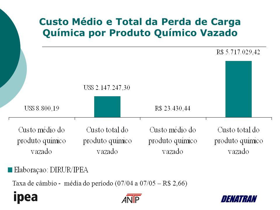 Custo Médio e Total da Perda de Carga Química por Produto Químico Vazado Taxa de câmbio - média do período (07/04 a 07/05 – R$ 2,66)
