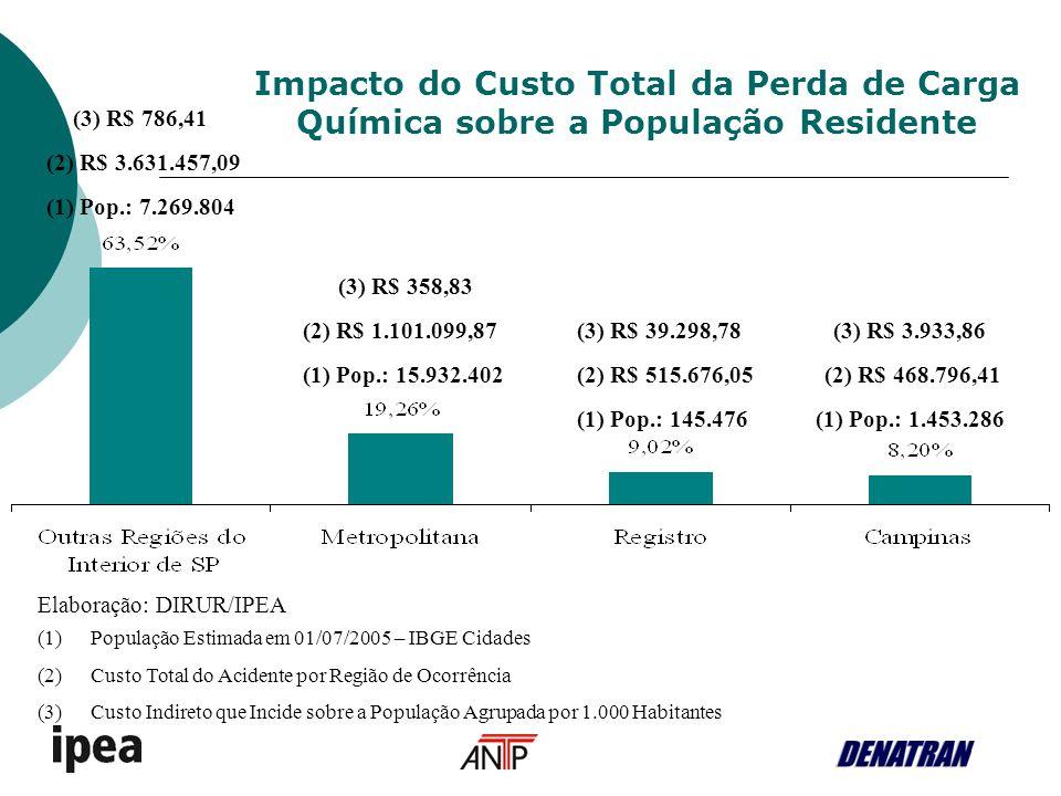 (1)População Estimada em 01/07/2005 – IBGE Cidades (2)Custo Total do Acidente por Região de Ocorrência (3)Custo Indireto que Incide sobre a População Agrupada por 1.000 Habitantes Impacto do Custo Total da Perda de Carga Química sobre a População Residente (2) R$ 1.101.099,87 (2) R$ 515.676,05(2) R$ 468.796,41 (2) R$ 3.631.457,09 (3) R$ 358,83 (3) R$ 39.298,78(3) R$ 3.933,86 (3) R$ 786,41 (1) Pop.: 7.269.804 (1) Pop.: 15.932.402 (1) Pop.: 145.476(1) Pop.: 1.453.286 Elaboração: DIRUR/IPEA