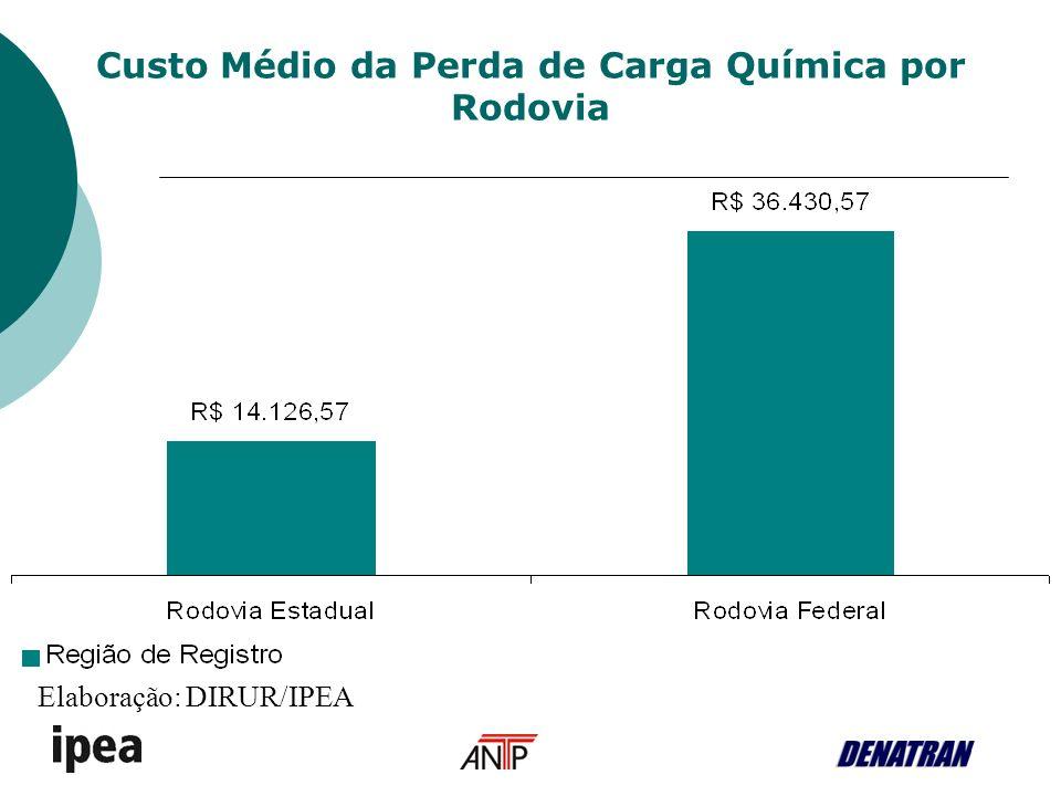 Custo Médio da Perda de Carga Química por Rodovia Elaboração: DIRUR/IPEA