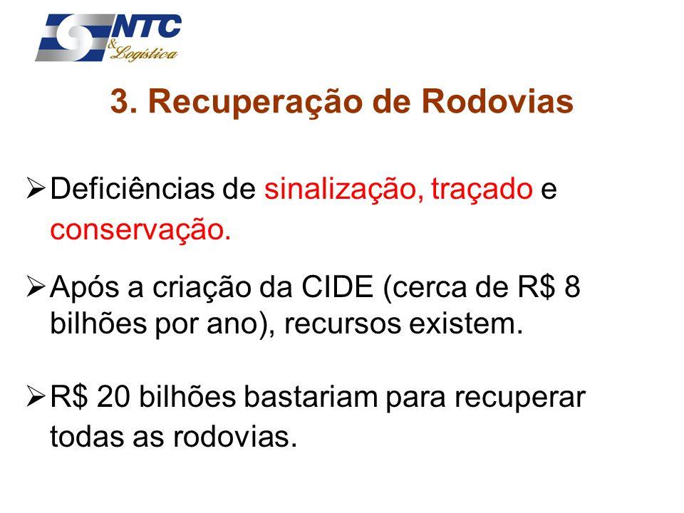 3. Recuperação de Rodovias Deficiências de sinalização, traçado e conservação. Após a criação da CIDE (cerca de R$ 8 bilhões por ano), recursos existe
